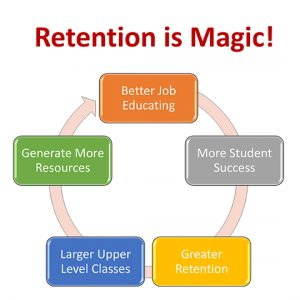Retention cycle chart